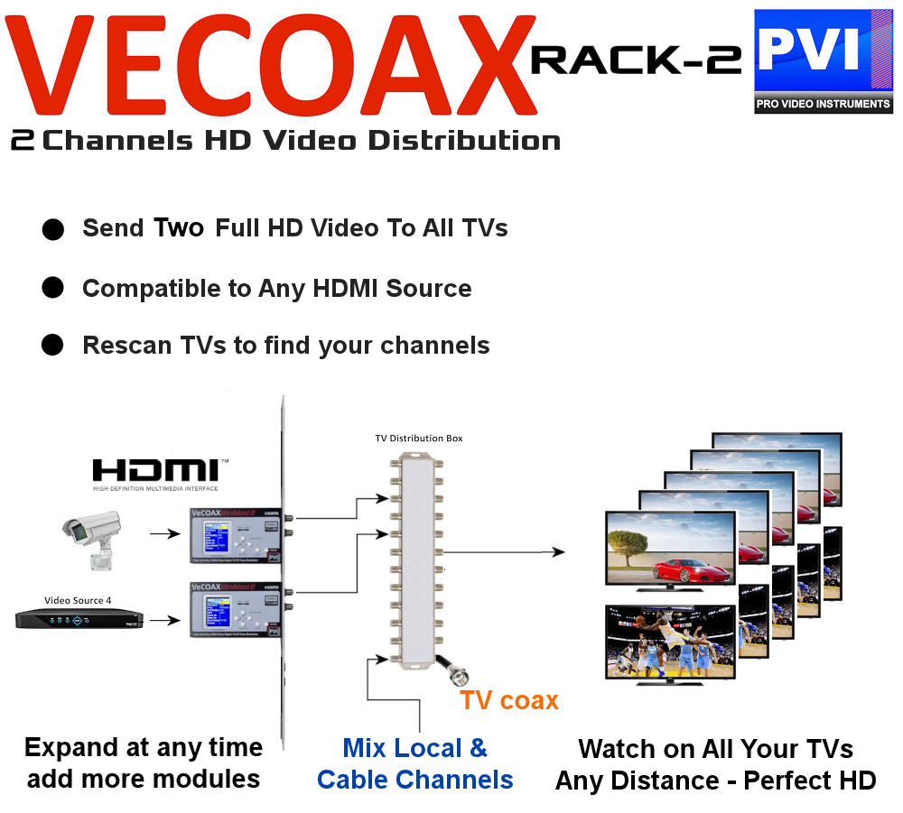 vecoax rack2 Two channels hdmi hd rf modulator video distribution over coax how to application example