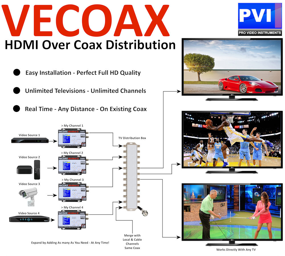 hdmi over coax video distribution how to example reference diagram instruction
