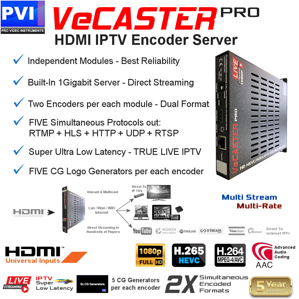VeCASTER Pro HEVC hdmi to iptv hevc hardware encoder for video distribution over ip and internet