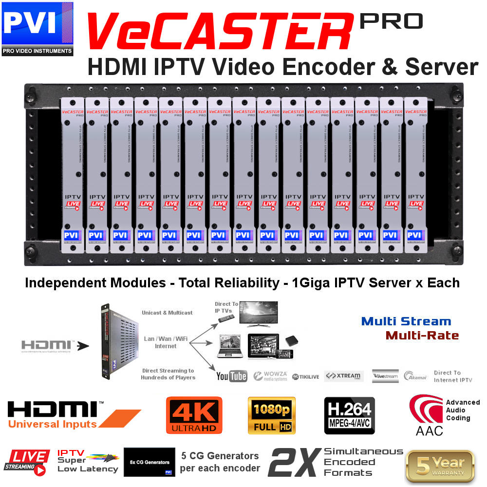 vecaster 15 channels HD 4K Video over ip distribution solution