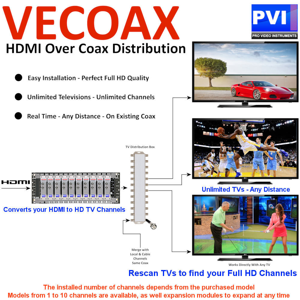 vecoax blade application example vecoax miniblade 4 four channels modular hdmi modulator  at bayanpartner.co