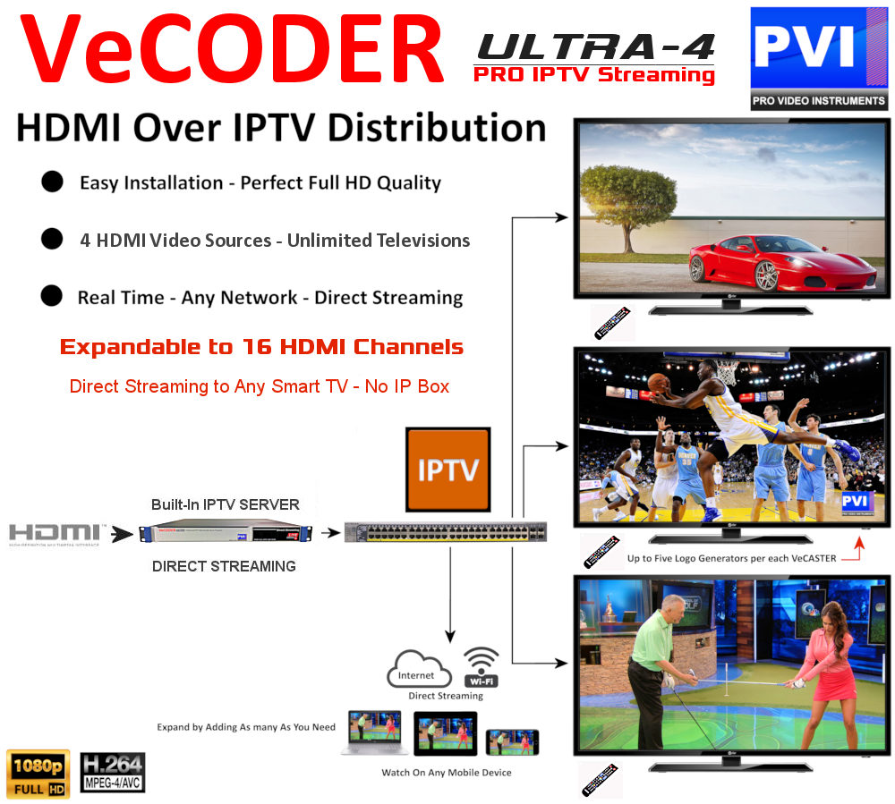 VeCODER ULTRA IP 4H Streams Directly to unlimited smar tv as well to phones tablets ip decoders and any video players apps on any device
