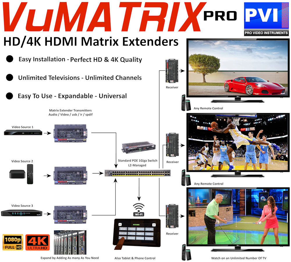 vumatrix hdmi over ip ethernet matrix multi to multi video distribution