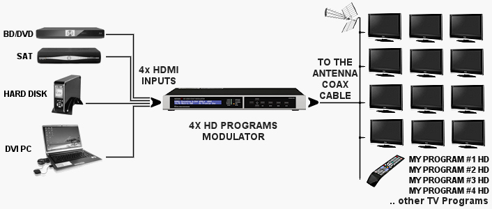 provideoinstruments e7934t series hdmi dvb t modulator