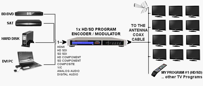 provideoisntruments VECOAX T1 application note 1 provideoinstruments vecoax c1 series hd video to dvb c qam  at bayanpartner.co