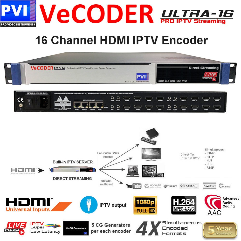 VECODER ULTRA-16 is a Sixteen channels HDMI over ip video encoder streaming server to distribute hd video over ip to TVs and iptv players