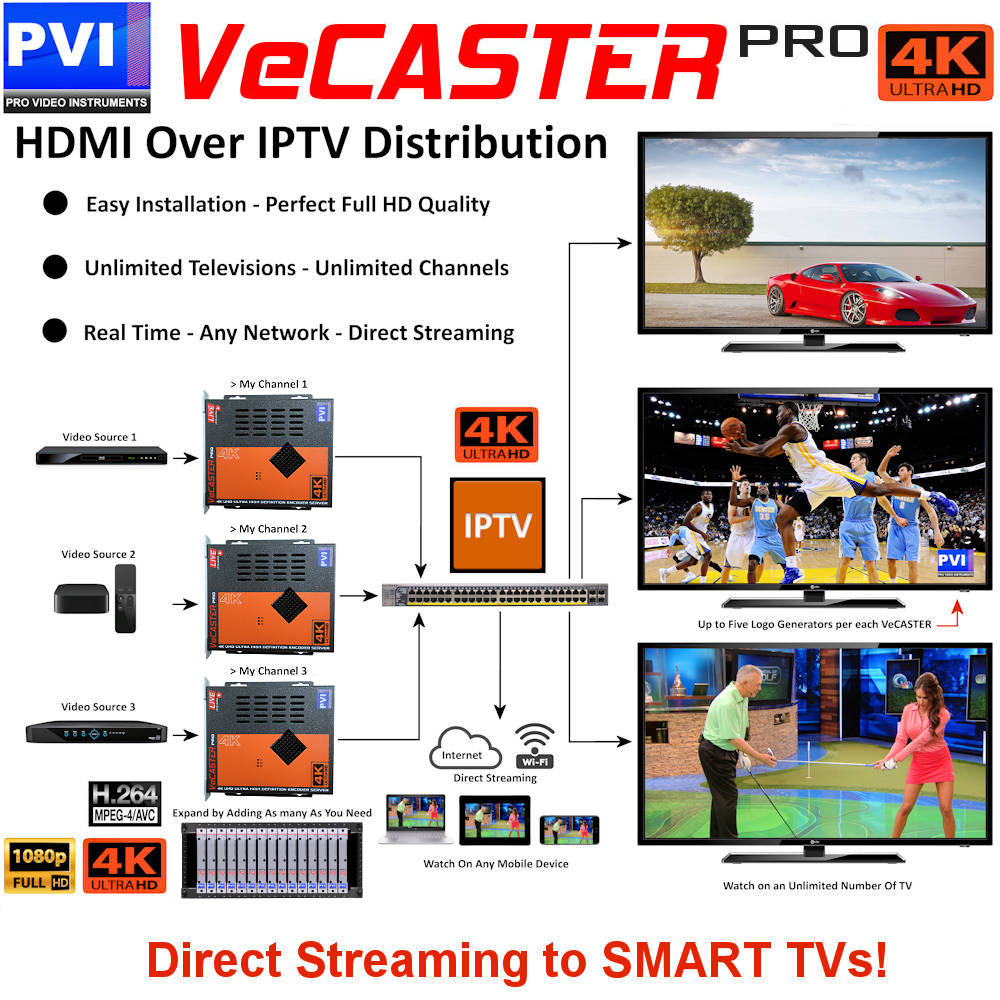 VeCASTER 4K UHD HDMI to IPTV Live ip streaming encoder stream to any ip player device over any network