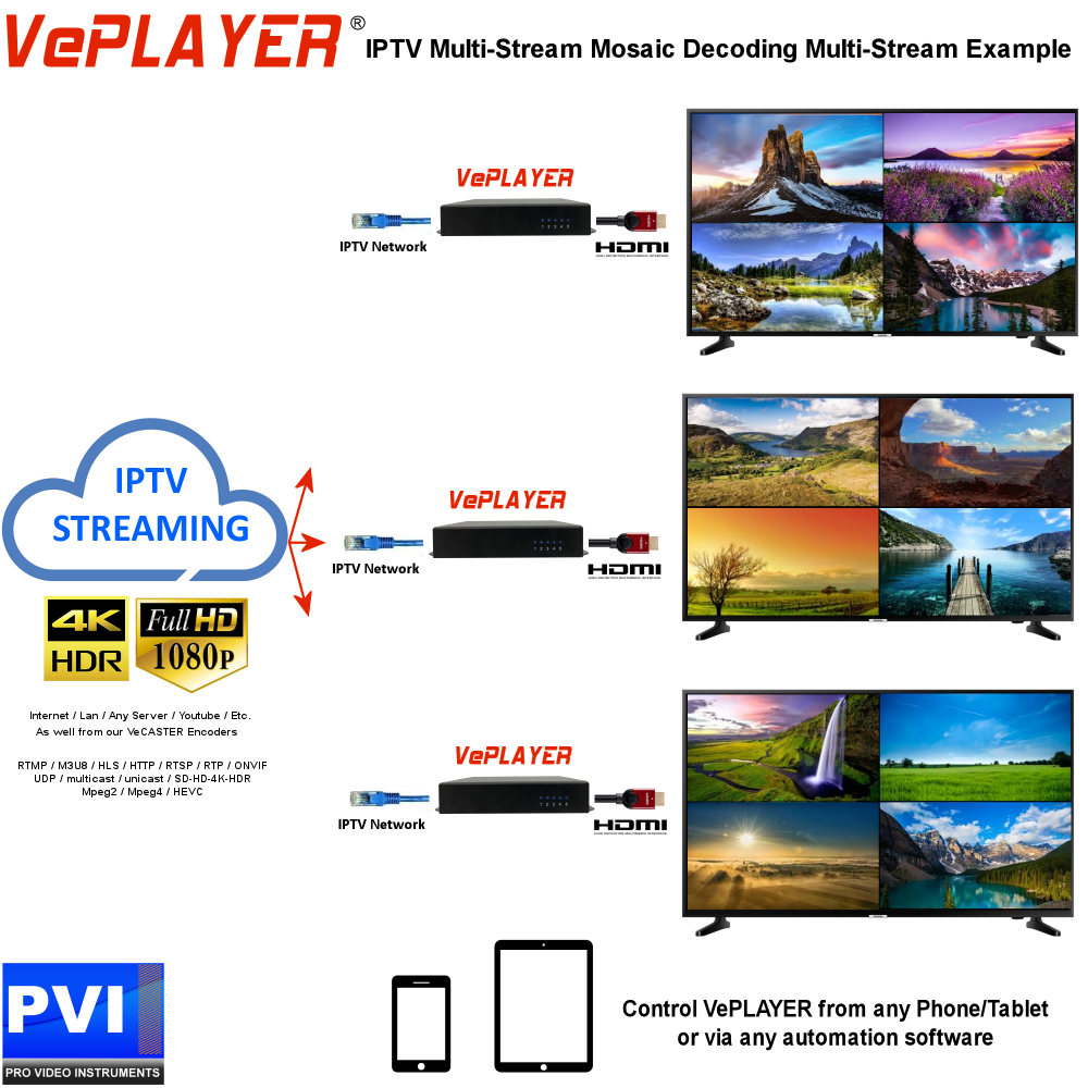 VIDEOWALL Systems - Modular Expandable over IP Network