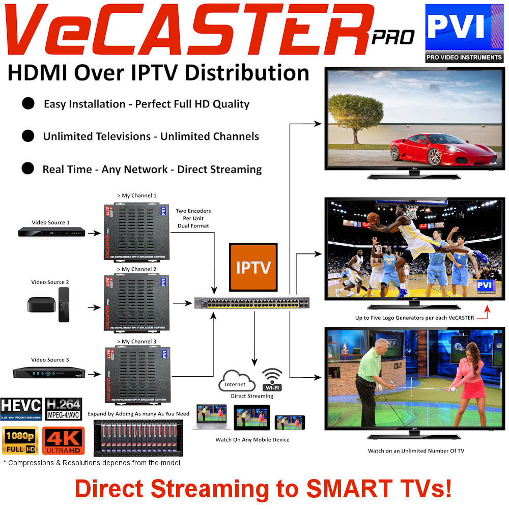 HD & 4K HDMI Video Distribution Direct to SMART TVs Tablets Phones PCs - No additional parts
