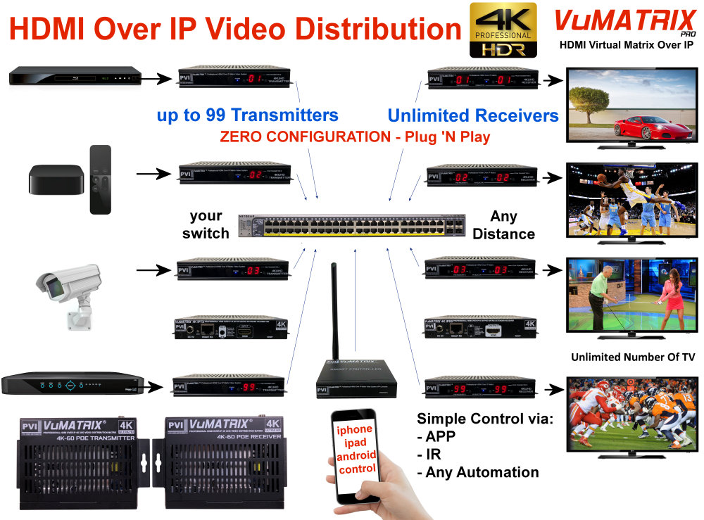 how to make an hdmi over ip matrix extender video distribution system