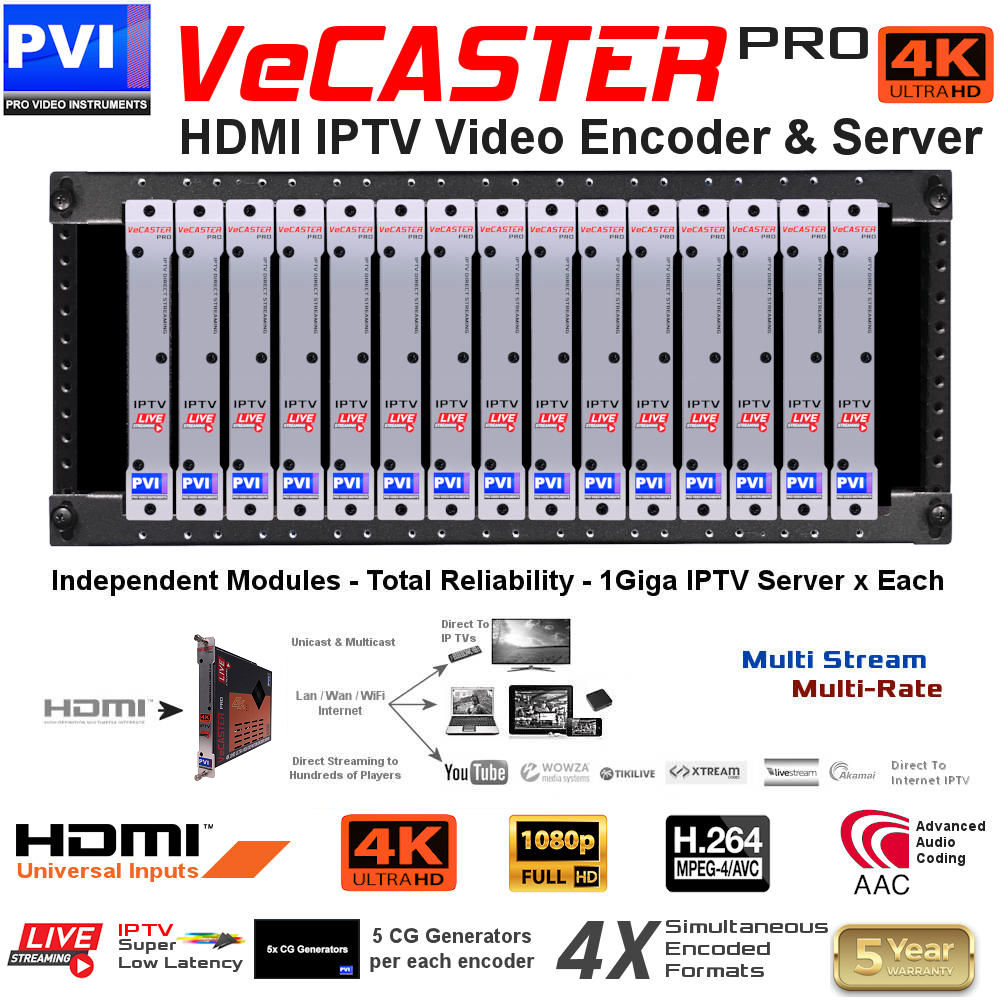 up to 15 VeCASTER 4K UHD HDMI to IPTV Live streaming encoder modules channels can be installed on our rack rails