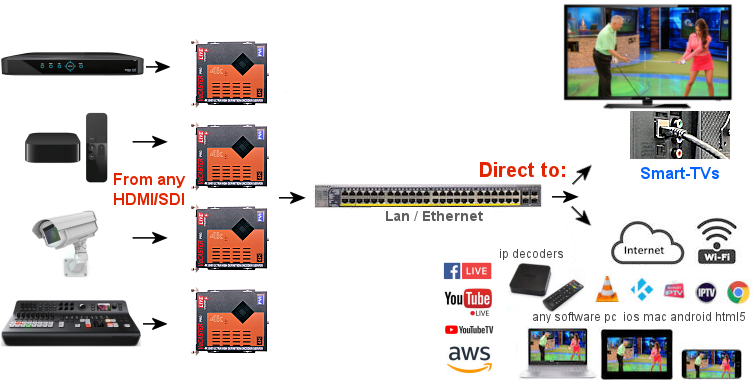 IP Streaming Encoder - 4k IPTV Encoder - HDMI, SDI Encoder