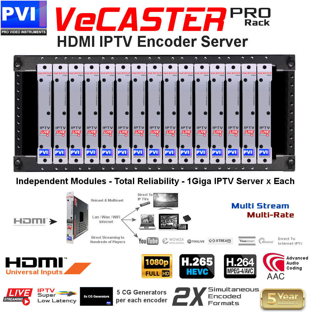 up to 15 VeCASTER HEVC HDMI to IPTV Live streaming encoder modules channels can be installed on our rack rails