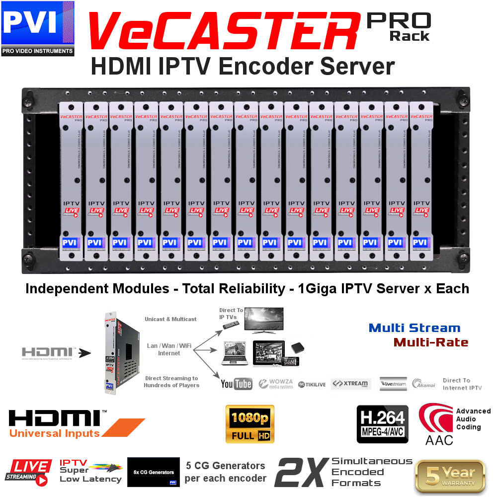 up to 15 VeCASTER HDMI to IPTV Live streaming encoder modules channels can be installed on our rack rails