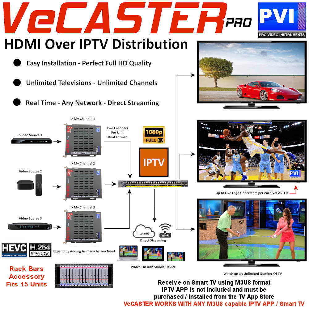 VeCASTER HDMI to IPTV Live ip streaming encoder stream to any ip player device over any network