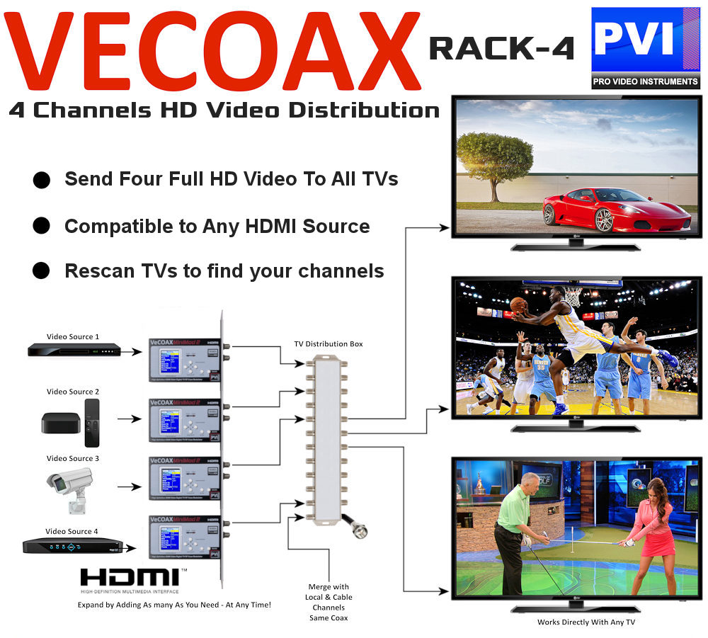vecoax rack4 4 channels hdmi hd rf modulator video distribution over coax how to application example