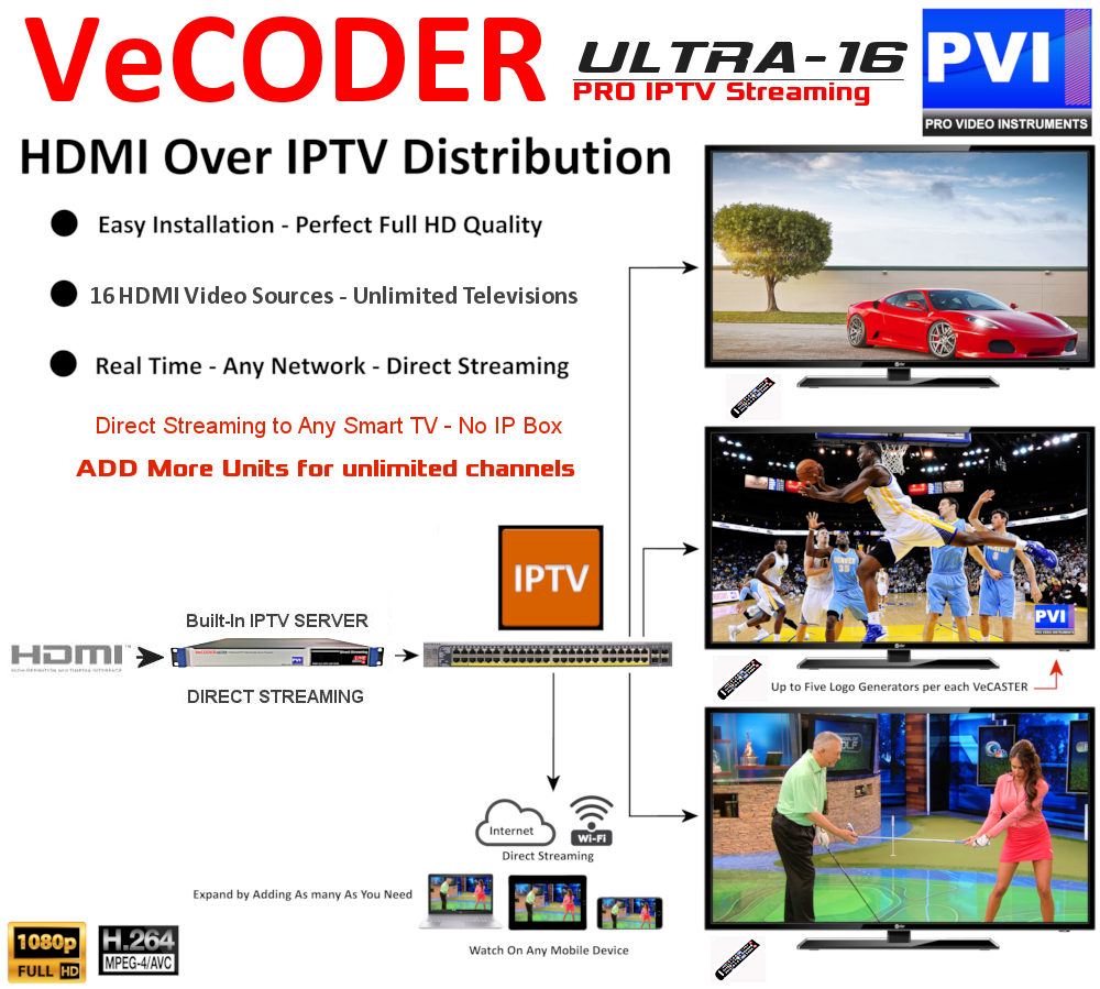 VeCODER ULTRA IP 16H Streams Directly to SMART TVs - ip box - tablets - smart phones - over wifi lan internet youtube wowza akamai