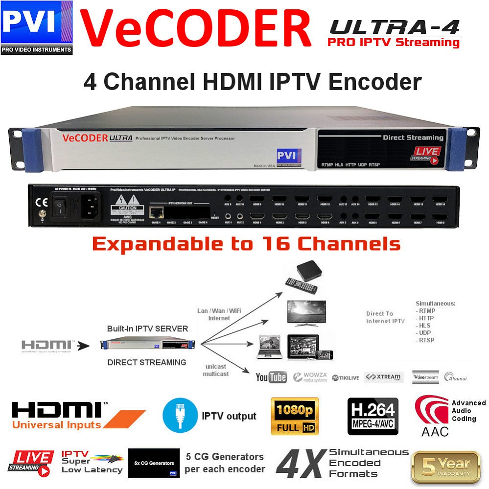 VECODER ULTRA-4 is a Four channels HDMI over ip video encoder streaming server to distribute hd video over ip to TVs and iptv players
